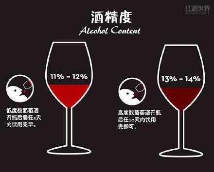 葡萄酒入门 5分钟入门:带你懂得红酒贮存的经典常识