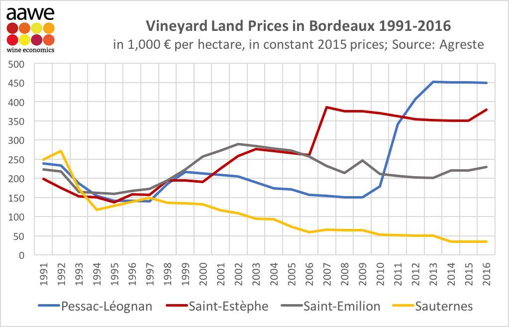 都是葡萄酒,价格为啥差这么大?